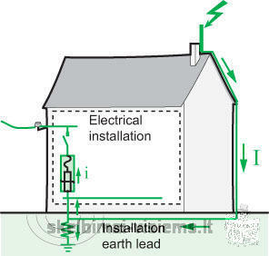 Electrical wiring, lightning protection