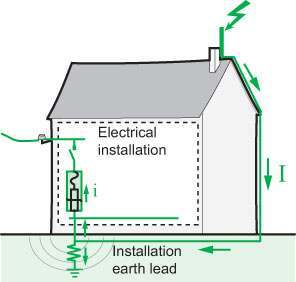 Lightning protection, electrical wiring, electrician.