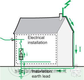 Žaibosauga ir elektros instaliacija