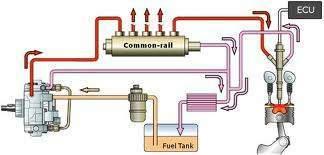 Dyzeliniu ir benzininiu varikliu remontas diagnostika